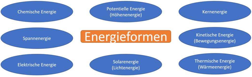 verschiedene Energieformen