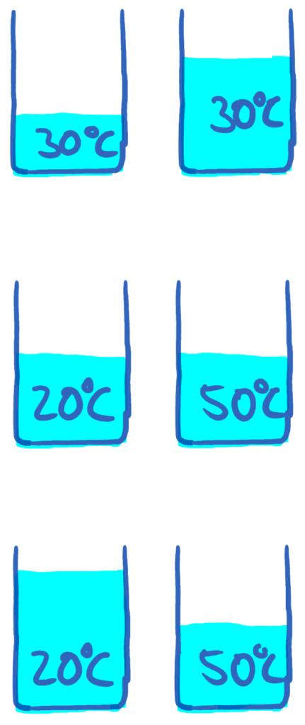 Beispiele zur inneren Energie und Temperatur im Vergleich