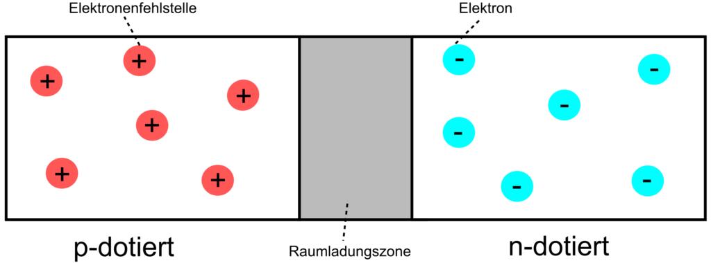 schematische Darstellung des pn-Übergangs (vereinfacht)