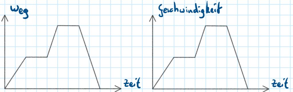 t-s- und t-v-Diagramm zweier verschiedener Bewegungen