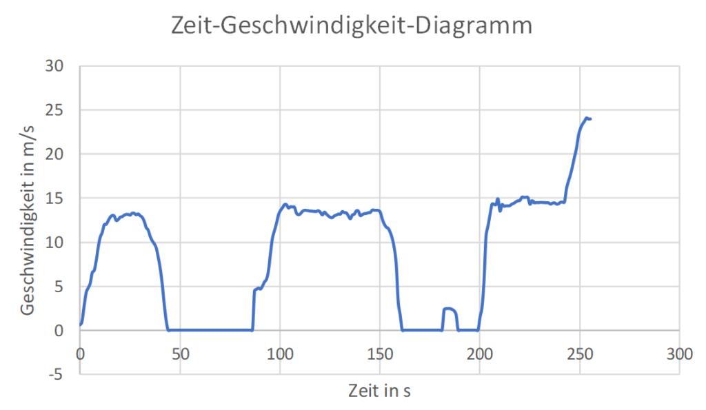 Zeit-Geschwindigkeit-Diagramm einer realen Autofahrt