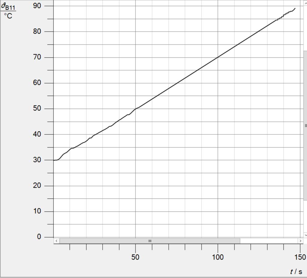 Zeit-Temperatur-Diagramm für 1l Wasser in einem Wasserkocher aufgenommen mit CASSY