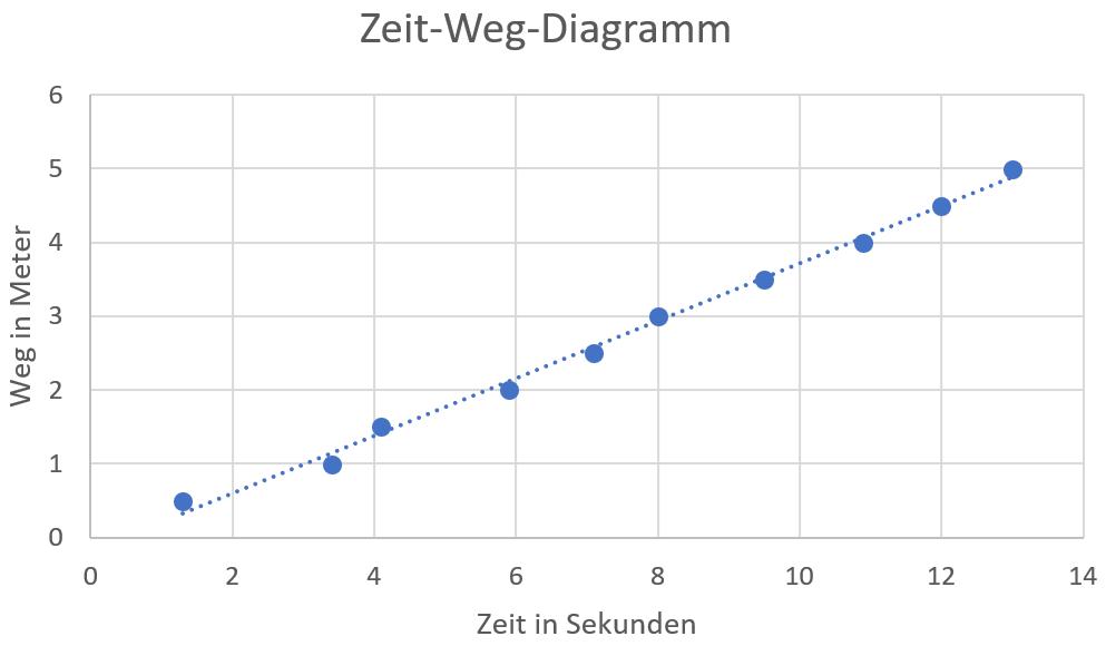 Zeit-Weg-Diagramm einer gleichförmigen Bewegung mit Ausgleichsgerade.