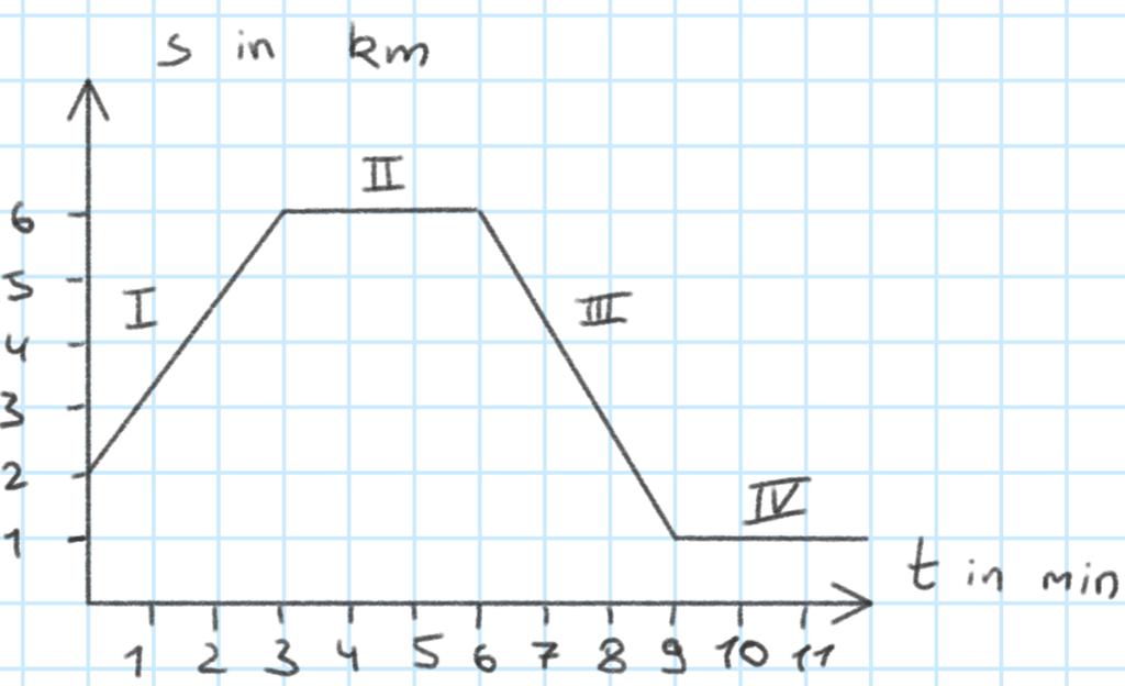 t-s-Diagramm einer Bewegung, die in 4 Abschnitte unterteilt werden kann