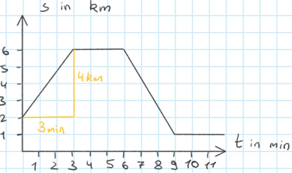 t-s-Diagramm Steigungsdreieck in Abschnitt I zur Bestimmung der Geschwindigkeit