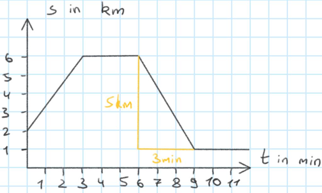 t-s-Diagramm mit Steigungsdreieck in Abschnitt III zur Bestimmung der Geschwindigkeit