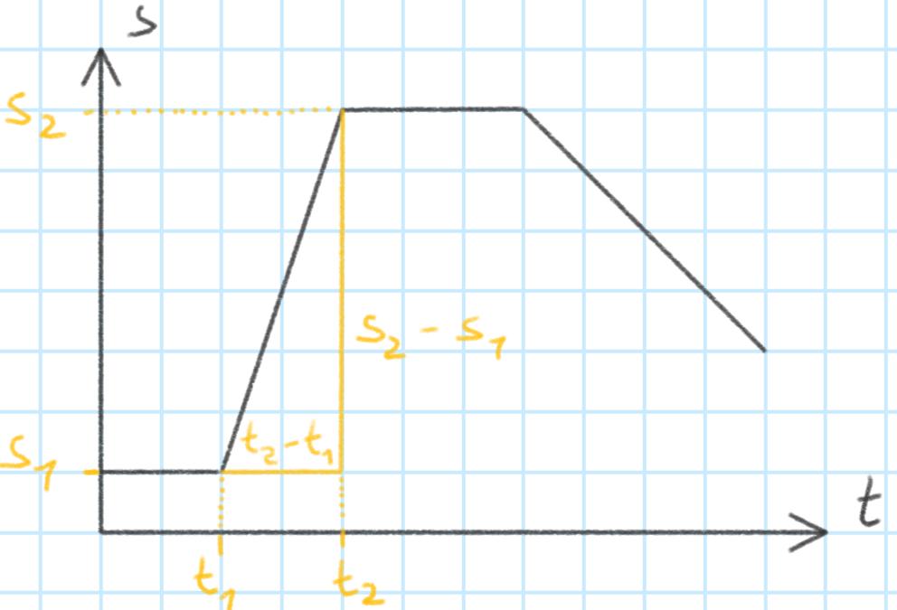 Steigungsdreieck im t-s-Diagramm zur Bestimmung der Geschwindigkeit allgemein